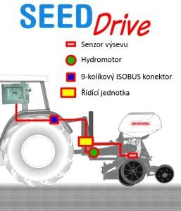 Seed drive